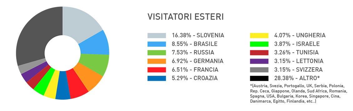 visitatori_esteri_2016